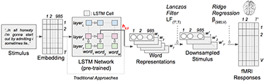 Contextual language encoding model with narrative stimuli. Each word in the story is first projected into a 985-dimensional embedding space. Sequences of word representations are then fed into an LSTM network that was pre-trained as a language model.