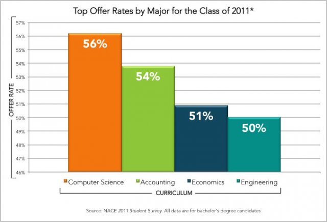 Top Offer Rates by Major for the Class of 2011