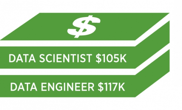 Average data scientists pay is $105,000 and average data engineer pay is $117,000