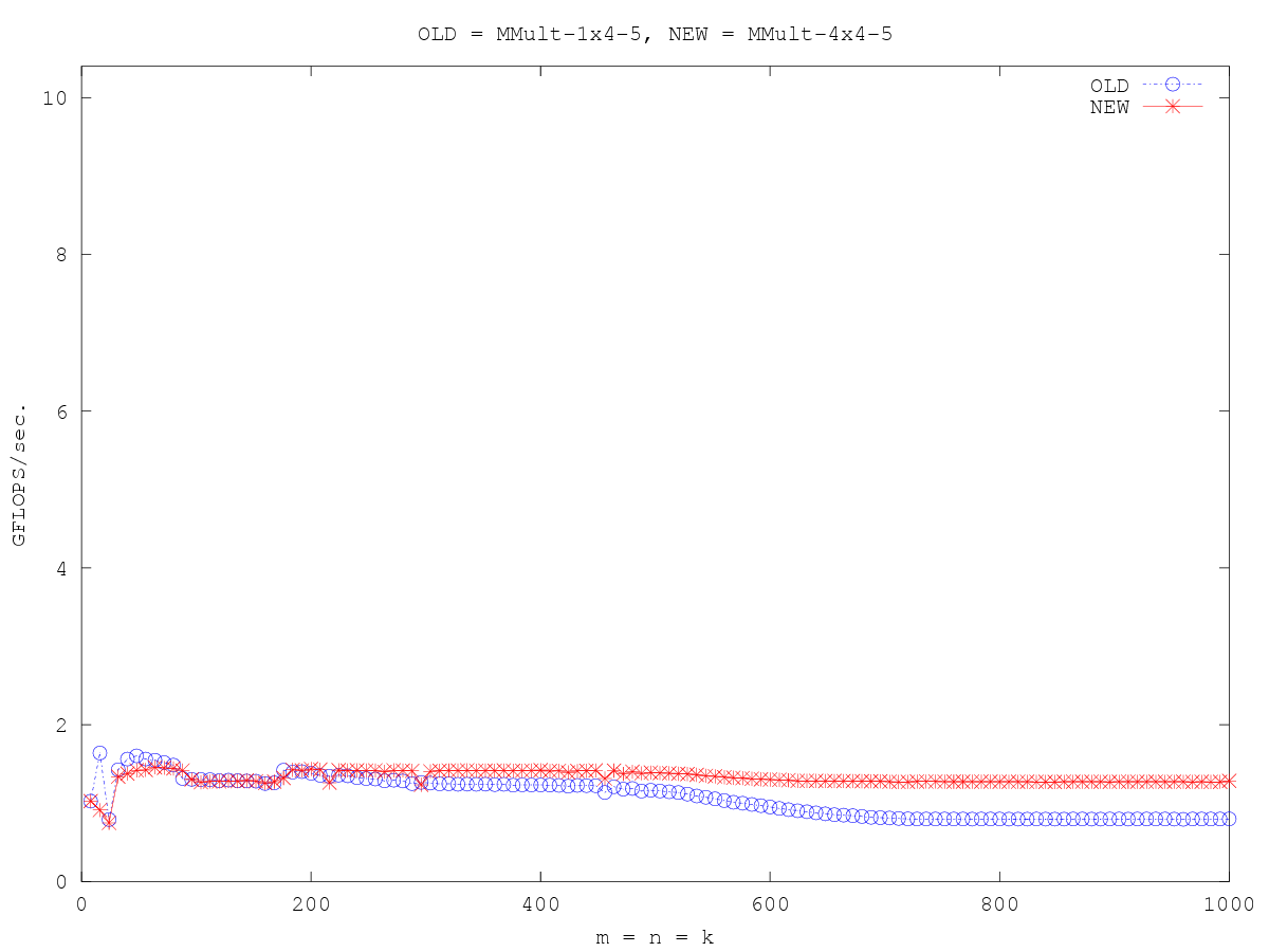 http://www.cs.utexas.edu/users/rvdg/HowToOptimizeGemm/Graphs/compare_MMult-1x4-5_MMult-4x4-5.png