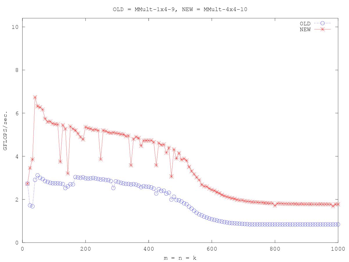 http://www.cs.utexas.edu/users/rvdg/HowToOptimizeGemm/Graphs/compare_MMult-1x4-9_MMult-4x4-10.png