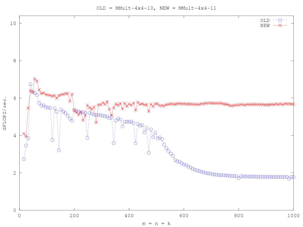 http://www.cs.utexas.edu/users/rvdg/HowToOptimizeGemm/Graphs/compare_MMult-4x4-10_MMult-4x4-11.png