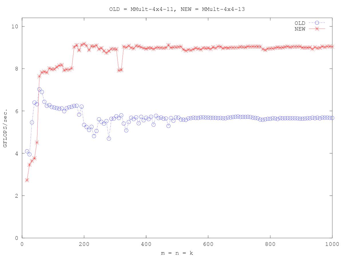 http://www.cs.utexas.edu/users/rvdg/HowToOptimizeGemm/Graphs/compare_MMult-4x4-11_MMult-4x4-13.png