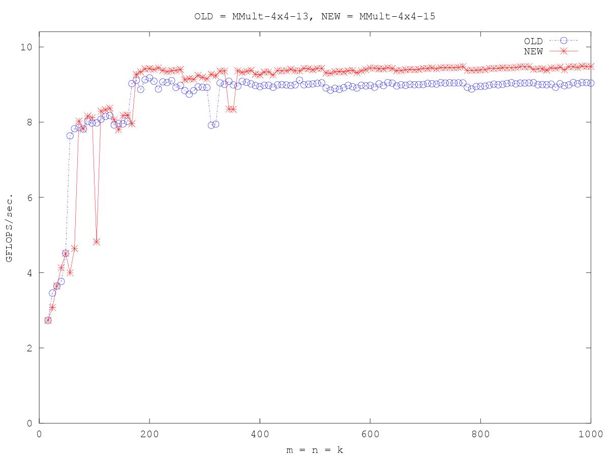 http://www.cs.utexas.edu/users/rvdg/HowToOptimizeGemm/Graphs/compare_MMult-4x4-13_MMult-4x4-15.png