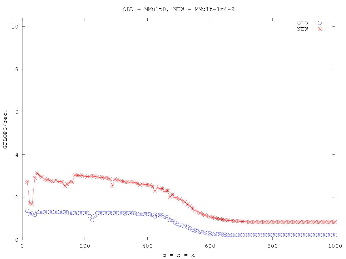 http://www.cs.utexas.edu/users/rvdg/HowToOptimizeGemm/Graphs/compare_MMult0_MMult-1x4-9.png