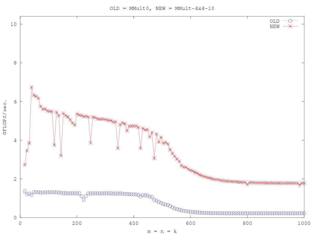 http://www.cs.utexas.edu/users/rvdg/HowToOptimizeGemm/Graphs/compare_MMult0_MMult-4x4-10.png