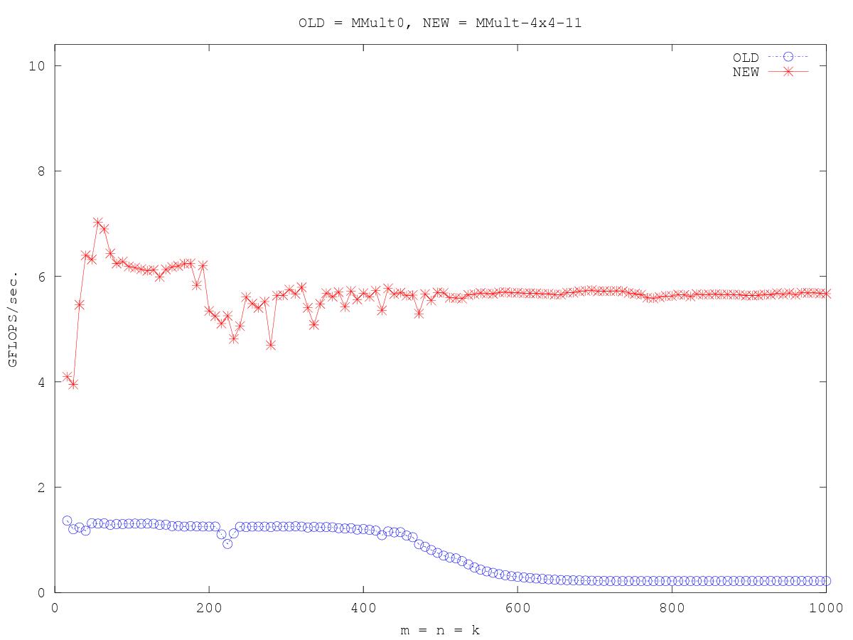 http://www.cs.utexas.edu/users/rvdg/HowToOptimizeGemm/Graphs/compare_MMult0_MMult-4x4-11.png