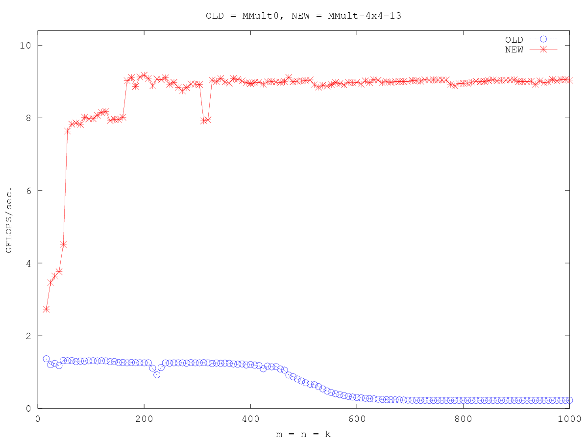 http://www.cs.utexas.edu/users/rvdg/HowToOptimizeGemm/Graphs/compare_MMult0_MMult-4x4-13.png