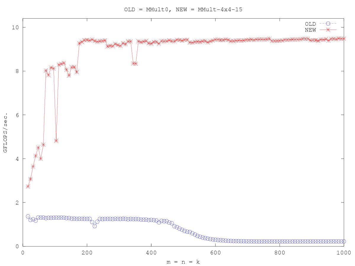 http://www.cs.utexas.edu/users/rvdg/HowToOptimizeGemm/Graphs/compare_MMult0_MMult-4x4-15.png