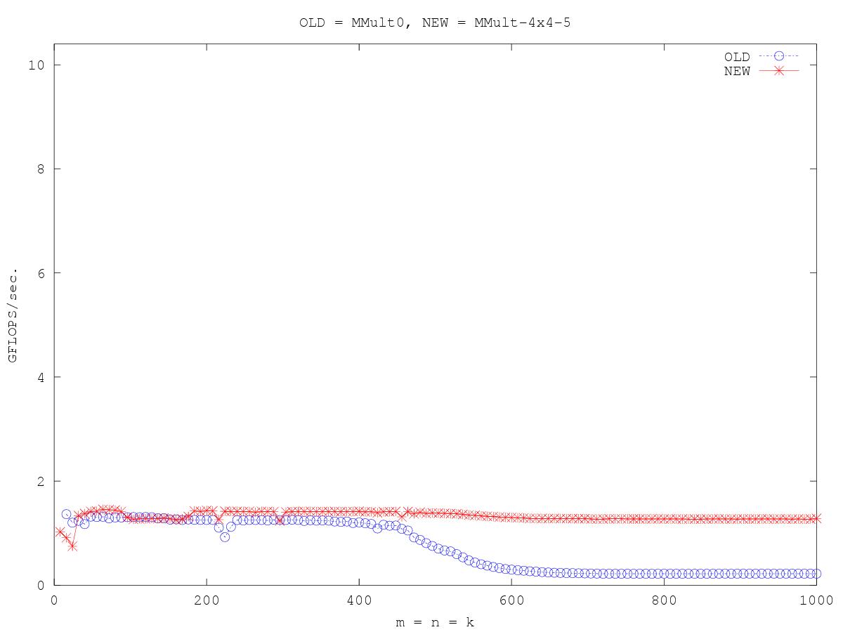 http://www.cs.utexas.edu/users/rvdg/HowToOptimizeGemm/Graphs/compare_MMult0_MMult-4x4-5.png