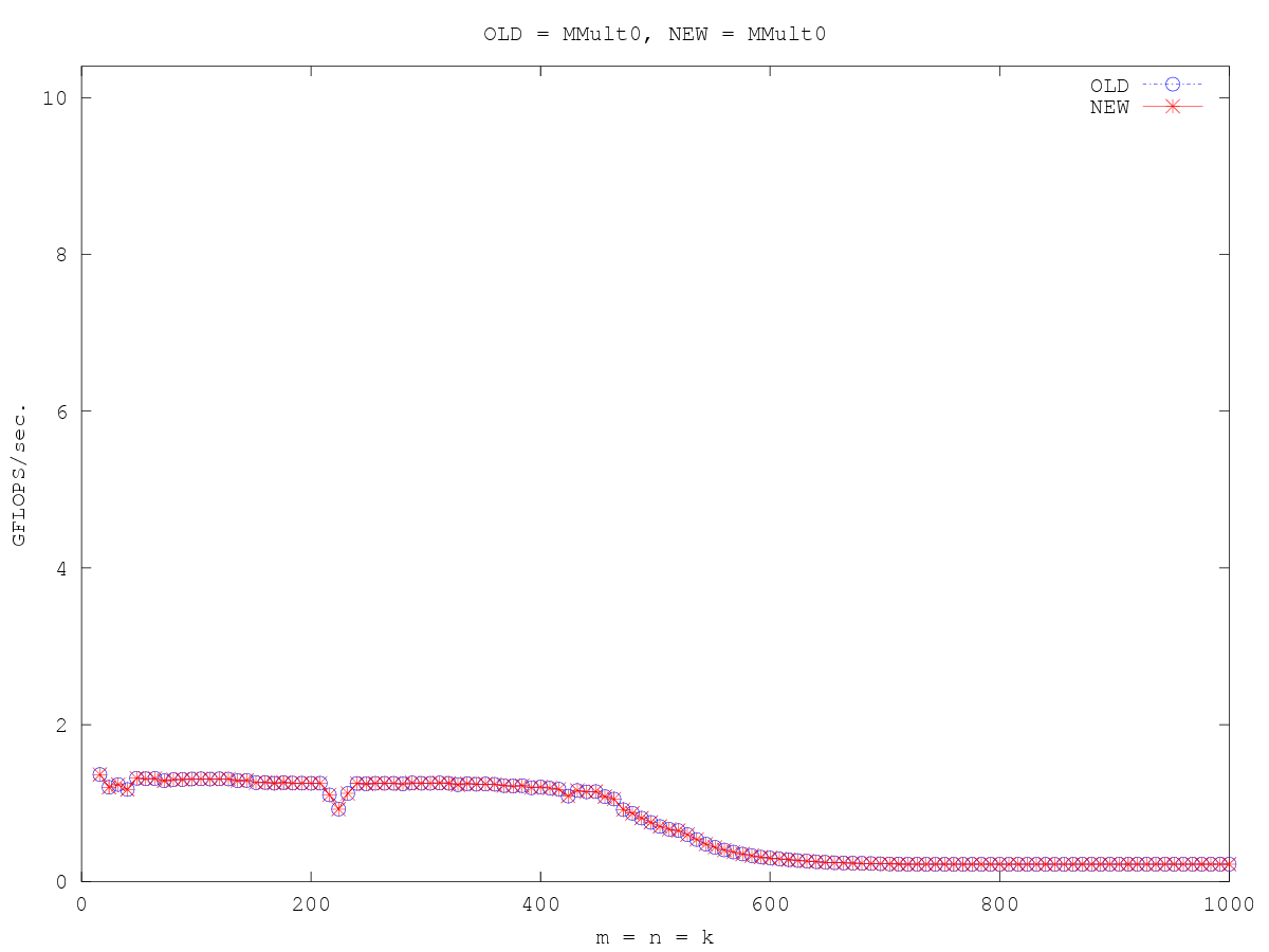 http://www.cs.utexas.edu/users/rvdg/HowToOptimizeGemm/Graphs/compare_MMult0_MMult0.png