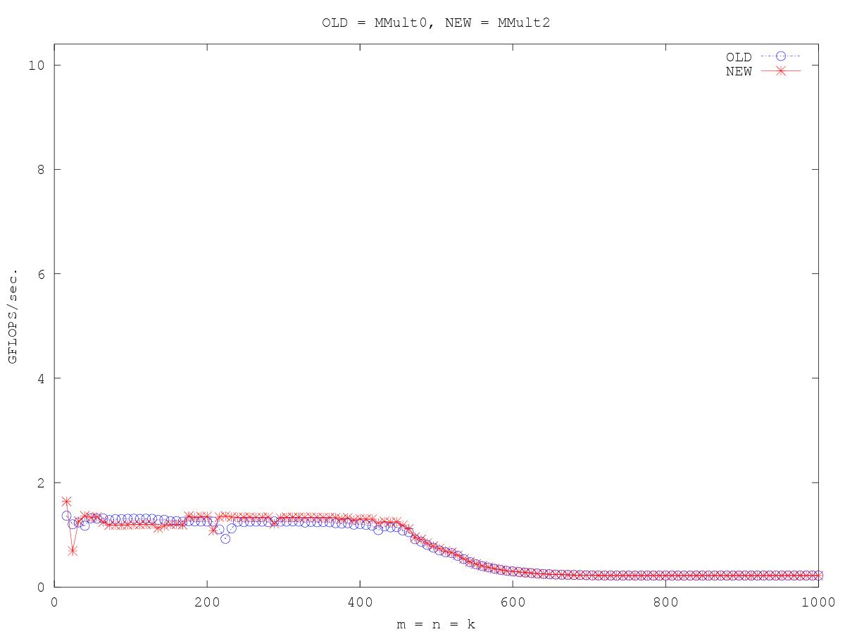 http://www.cs.utexas.edu/users/rvdg/HowToOptimizeGemm/Graphs/compare_MMult0_MMult2.png