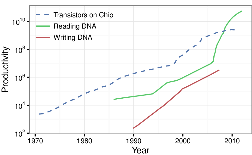 A DNA-Based Archival Storage System on