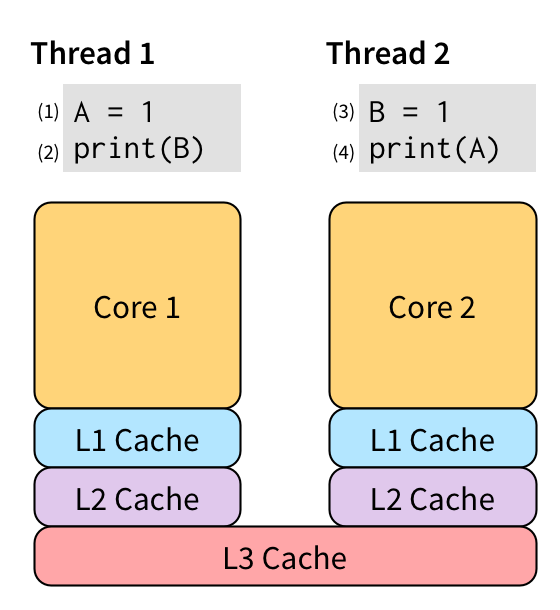 two threads running in parallel