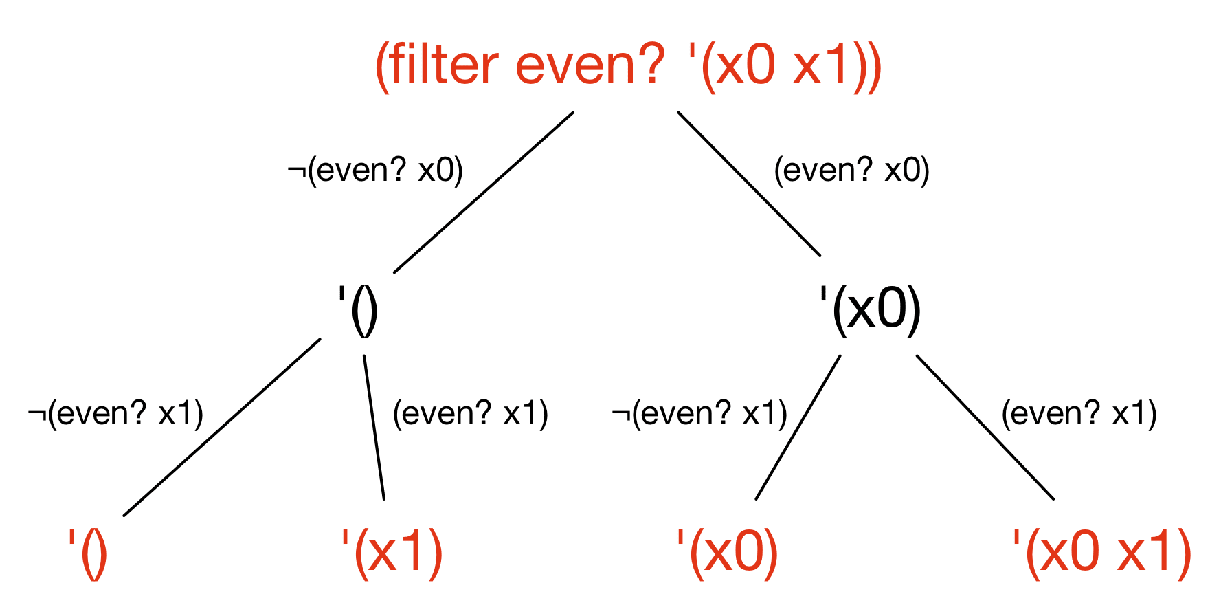 symbolic execution of filter