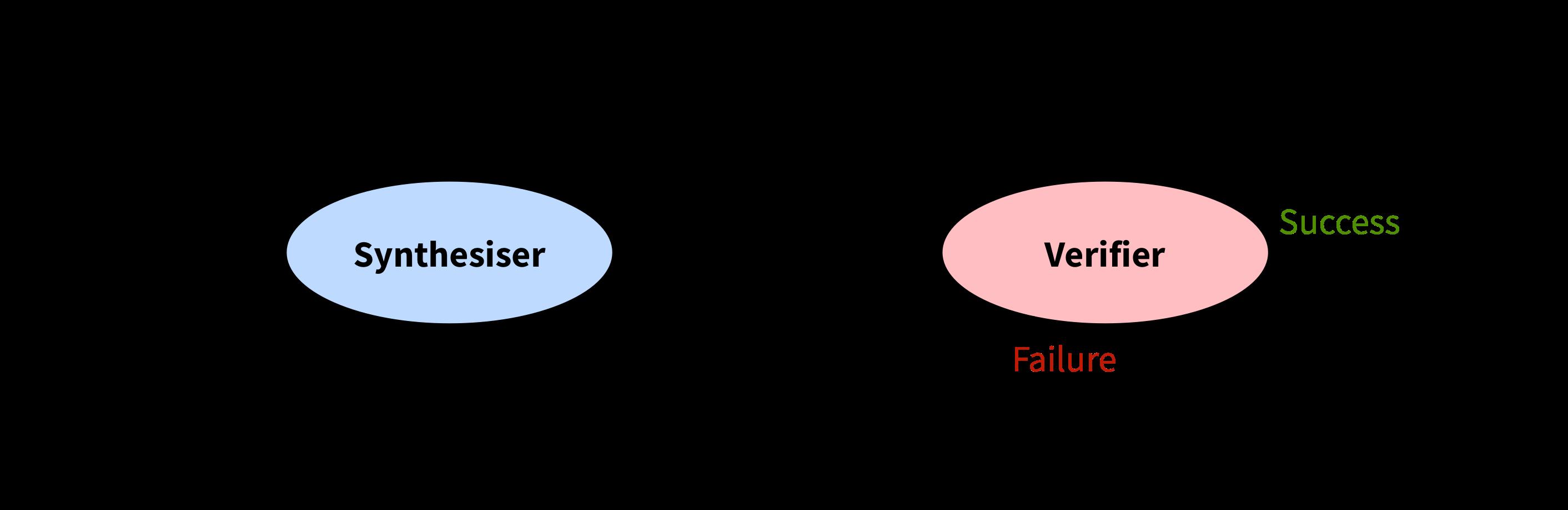 the CEGIS loop