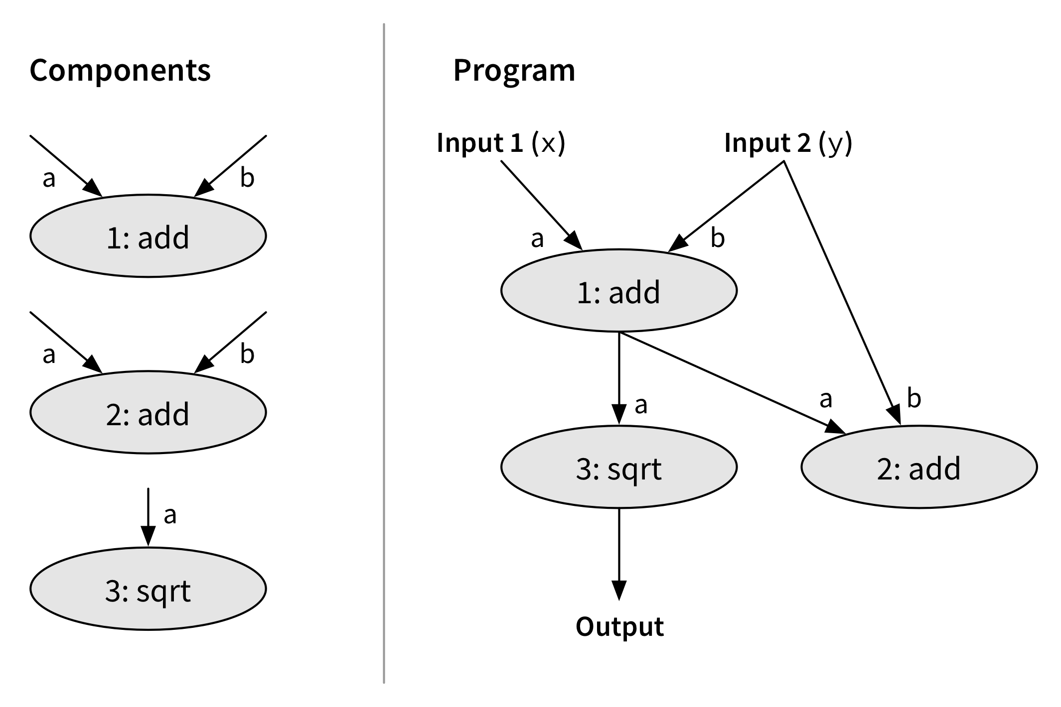 oracle-guided synthesis strings components together