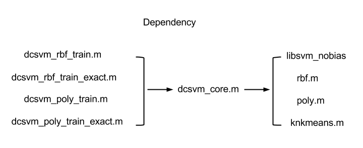 Divide-and-Conquer kernel SVM (DC-SVM)