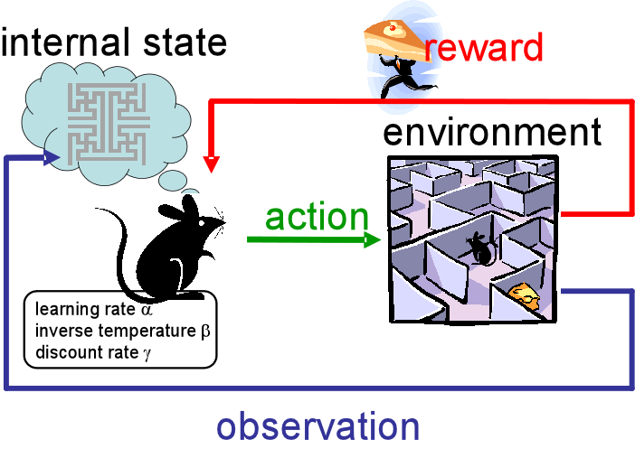 reinforcement learning research papers Abstract: we introduce imagination-augmented agents (i2as), a novel architecture for deep reinforcement learning combining model-free and model-based aspects.