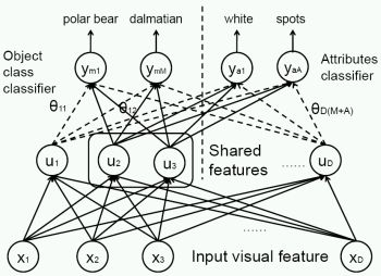research papers on pattern recognition Top 20 recent research papers on machine learning and deep learning  ieee conference on computer vision and pattern recognition (cited 865 times, hic: 24 , cv: 239 .