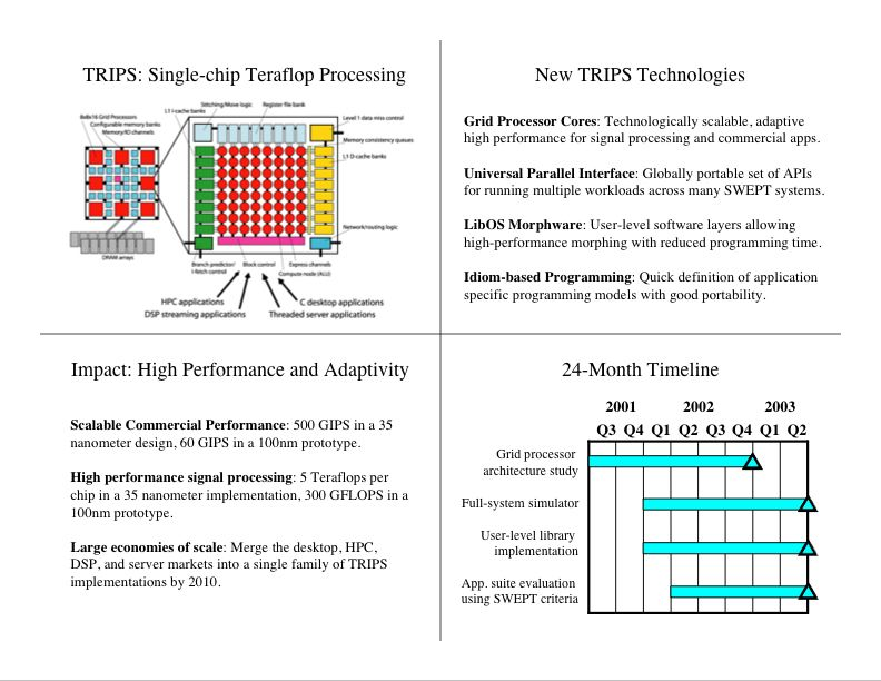 The TRIPS Project-- Tera-op Reliable Intelligently advanced Processing ...
